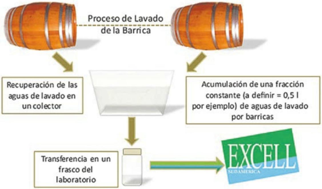 Laundry como sistema de limpieza y desinfección de barricas de vino